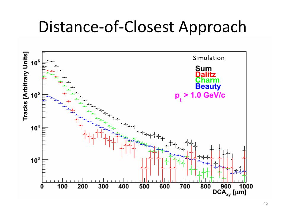 Distance-of-Closest Approach