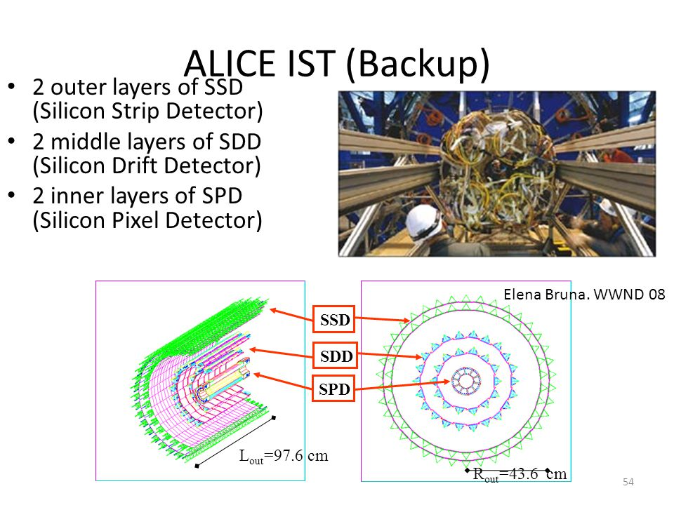 ALICE IST (Backup) 2 outer layers of SSD (Silicon Strip Detector)