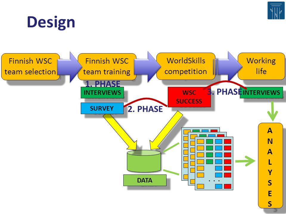 Design 1. PHASE 3. PHASE 2. PHASE . . . Finnish WSC team selection