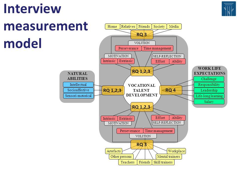 Interview measurement model