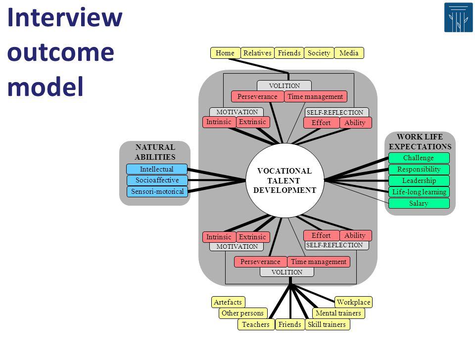Interview outcome model