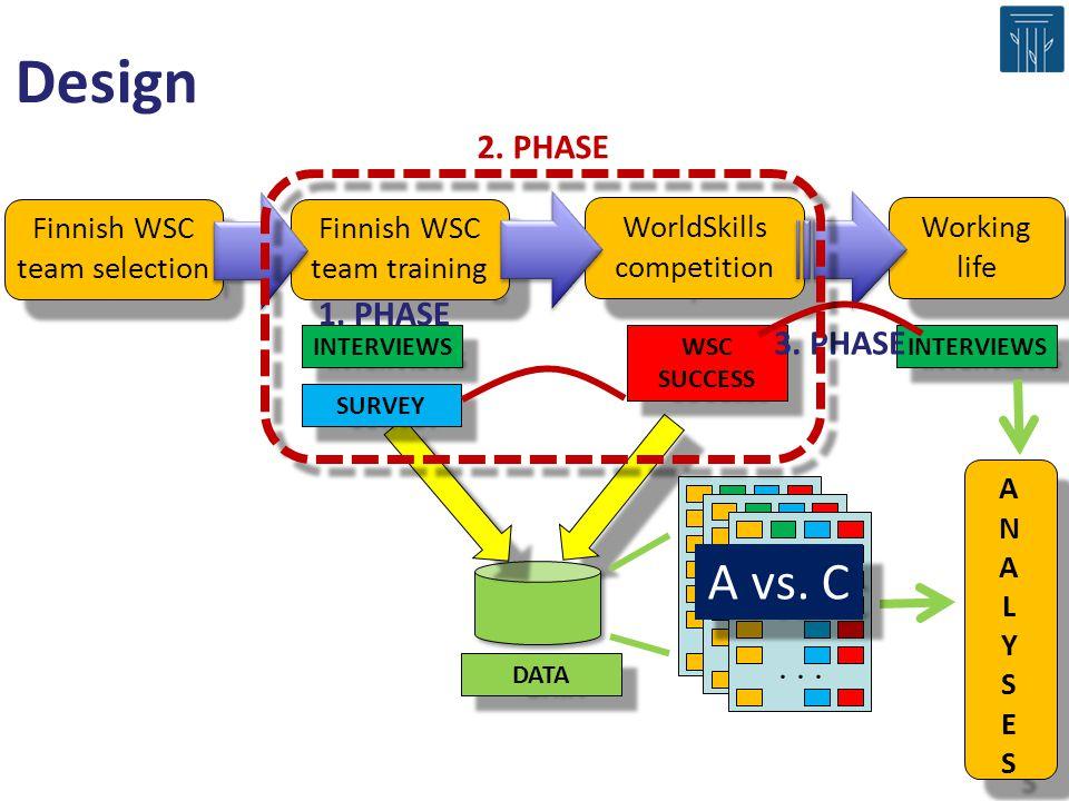 Design A vs. C 2. PHASE 1. PHASE 3. PHASE . . .