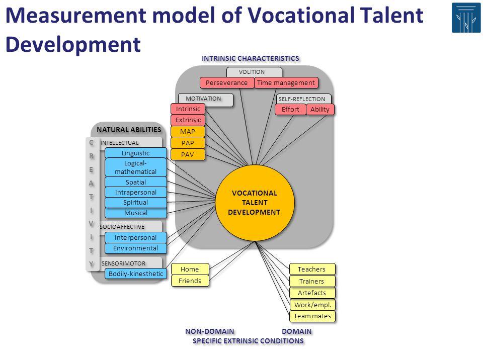Measurement model of Vocational Talent Development