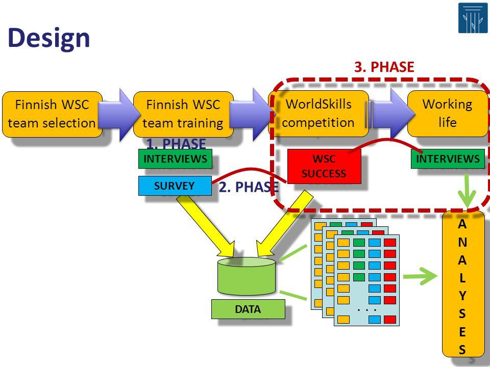 Design 3. PHASE 1. PHASE 2. PHASE . . . Finnish WSC team selection