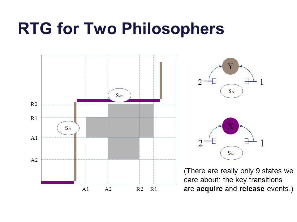 RTG for Two Philosophers