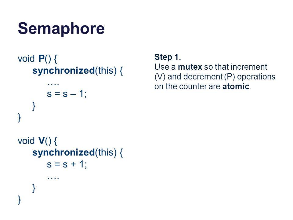 Semaphore void P() { synchronized(this) { …. s = s – 1; } void V() {