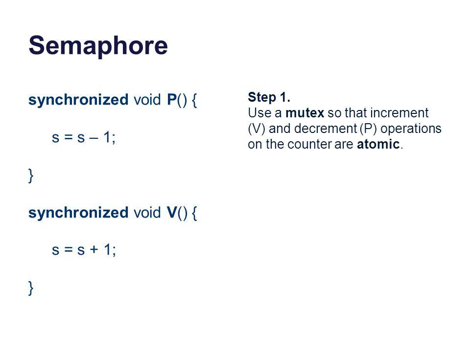 Semaphore synchronized void P() { s = s – 1; } synchronized void V() {