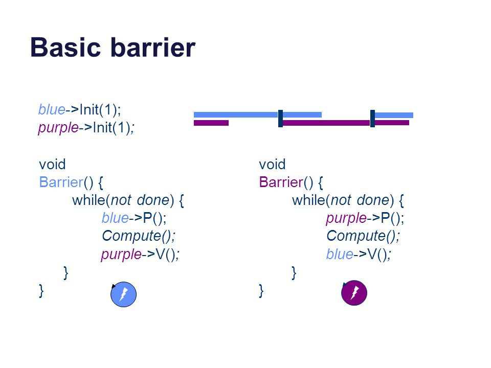 Basic barrier blue->Init(1); purple->Init(1); void Barrier() {