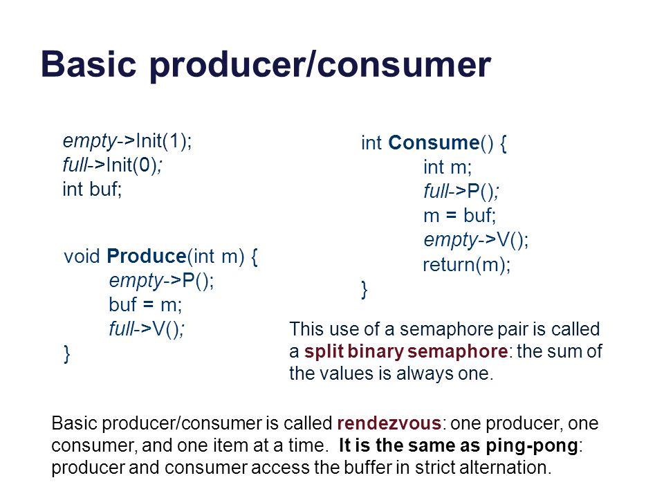 Basic producer/consumer