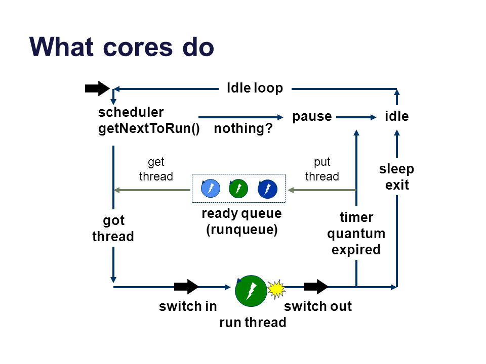 What cores do Idle loop scheduler getNextToRun() pause idle nothing