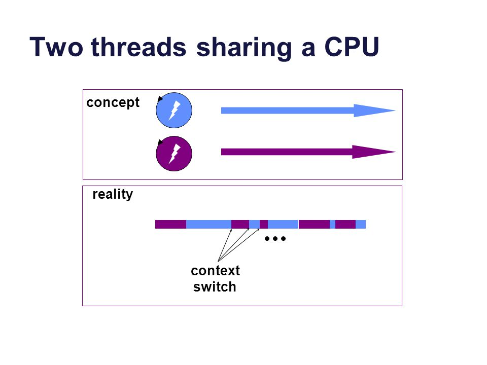 Two threads sharing a CPU