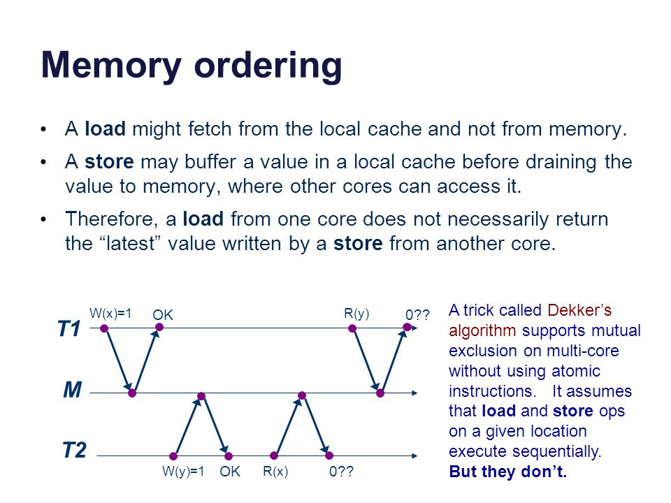 Memory ordering A load might fetch from the local cache and not from memory.