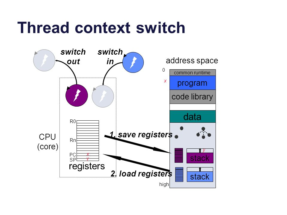 Thread context switch data registers switch out switch in
