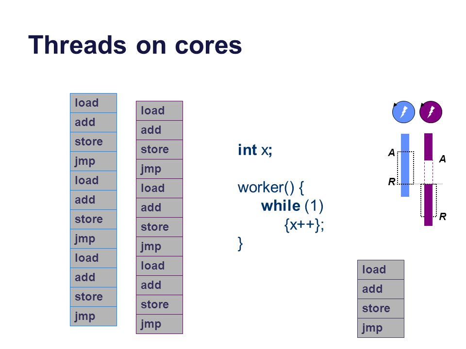 Threads on cores int x; worker() { while (1) {x++}; } load load add