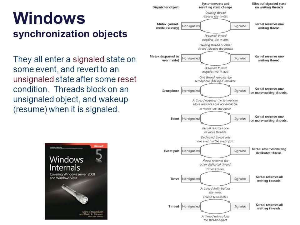 Windows synchronization objects