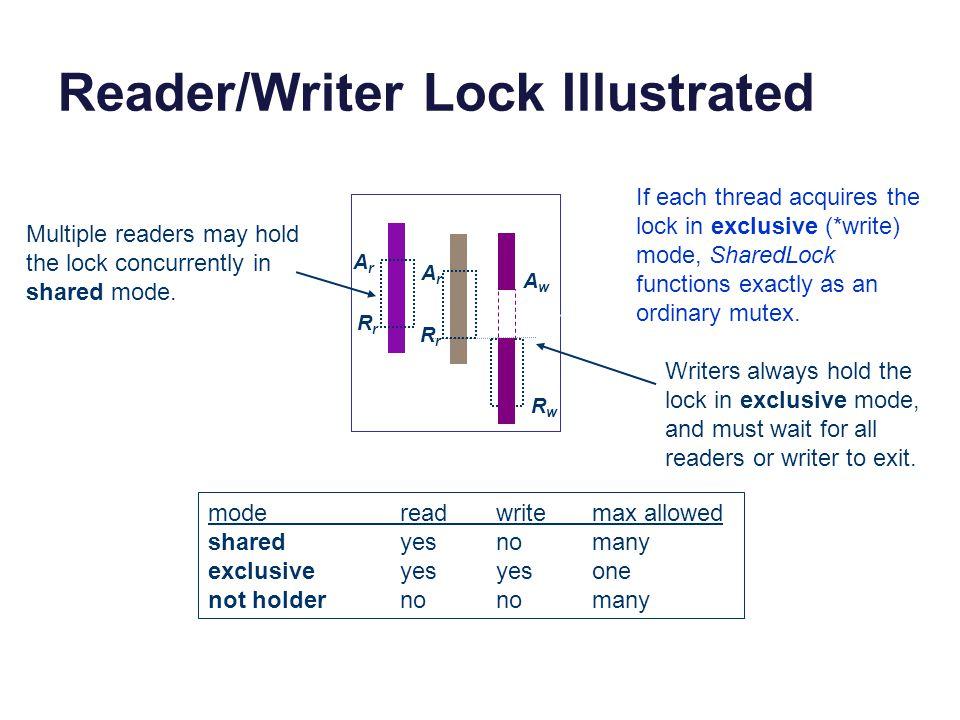 Reader/Writer Lock Illustrated