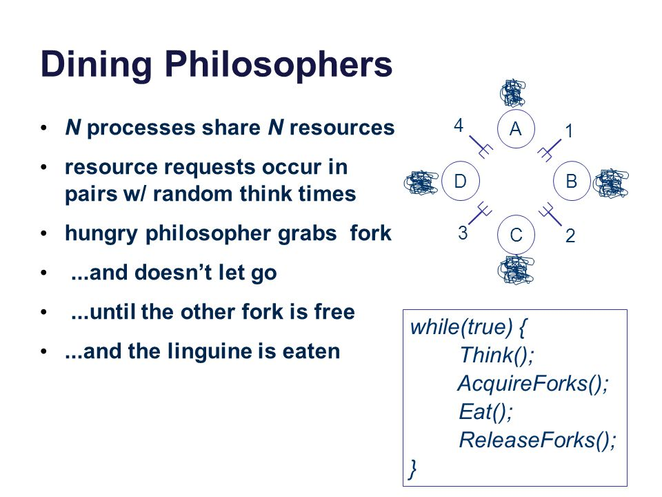 Dining Philosophers N processes share N resources