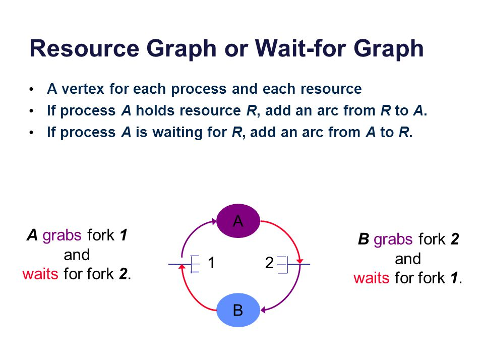 Resource Graph or Wait-for Graph