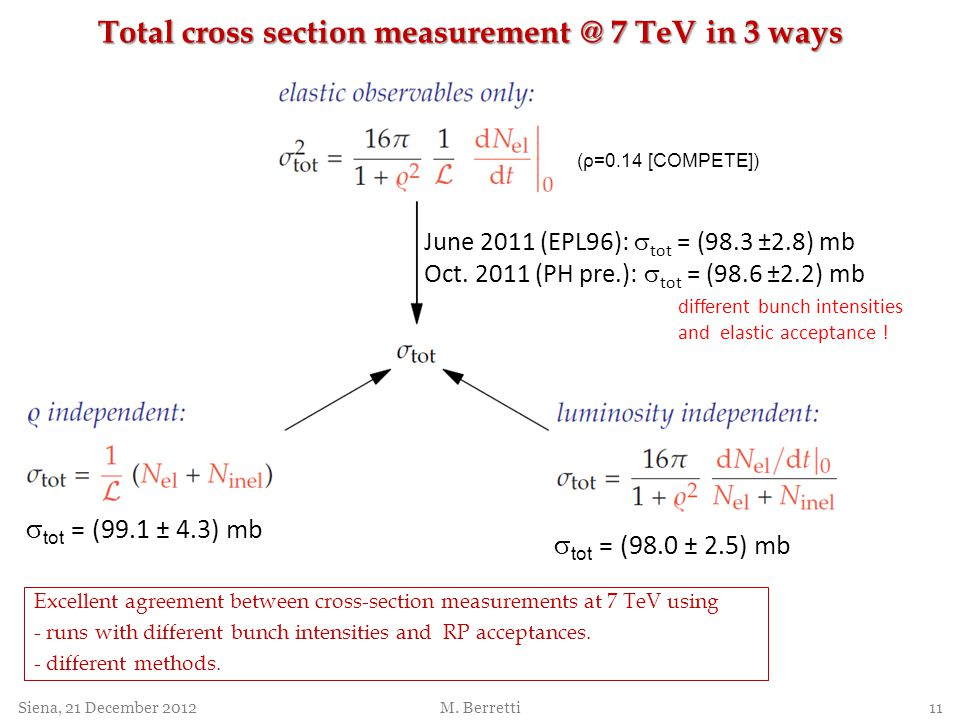Total cross section measurement @ 7 TeV in 3 ways