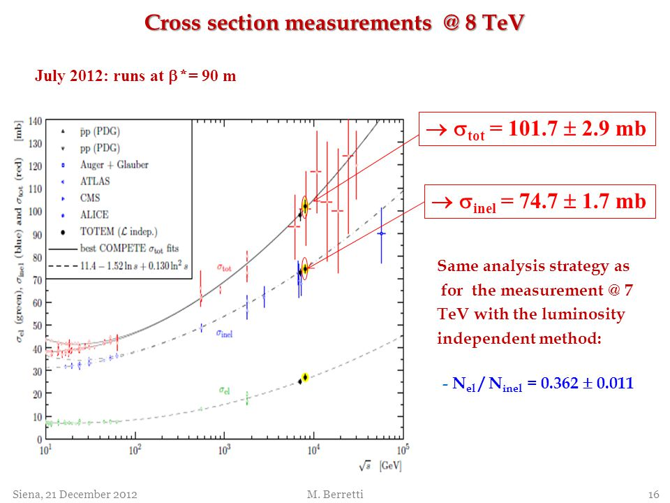 Cross section measurements @ 8 TeV