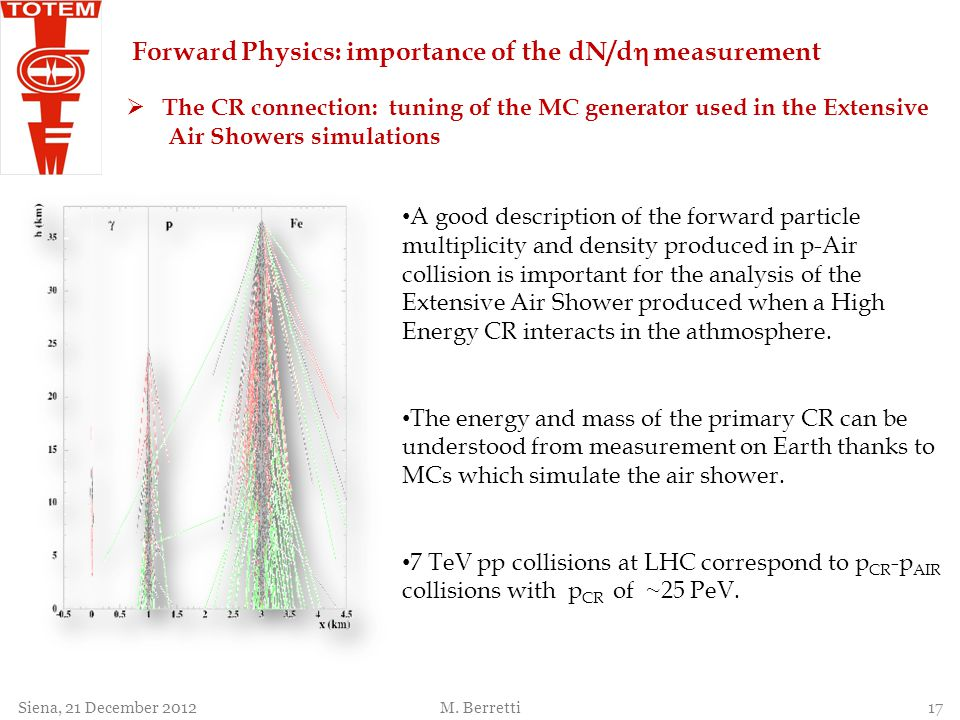Forward Physics: importance of the dN/dh measurement