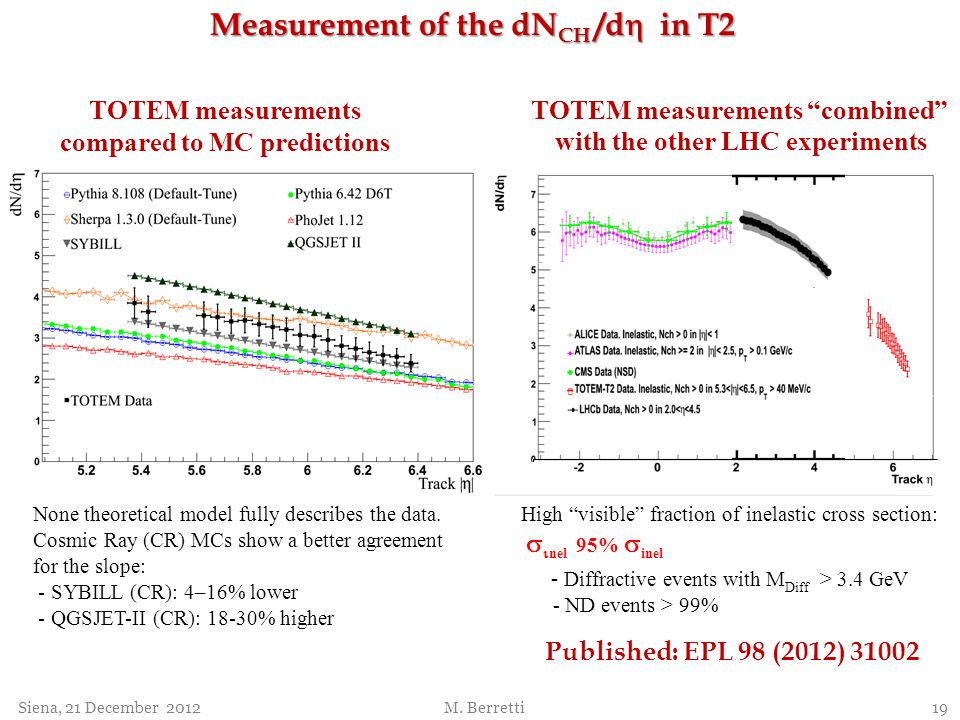 Measurement of the dNCH /dh in T2
