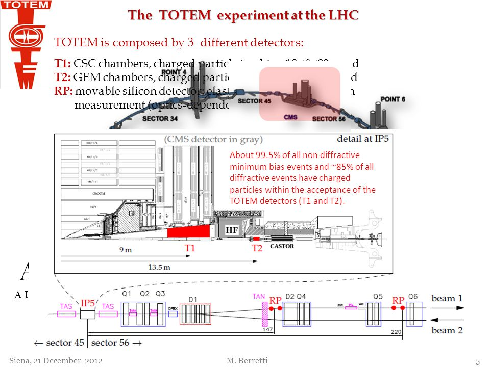 ALICE LHCb ATLAS LHCf The TOTEM experiment at the LHC