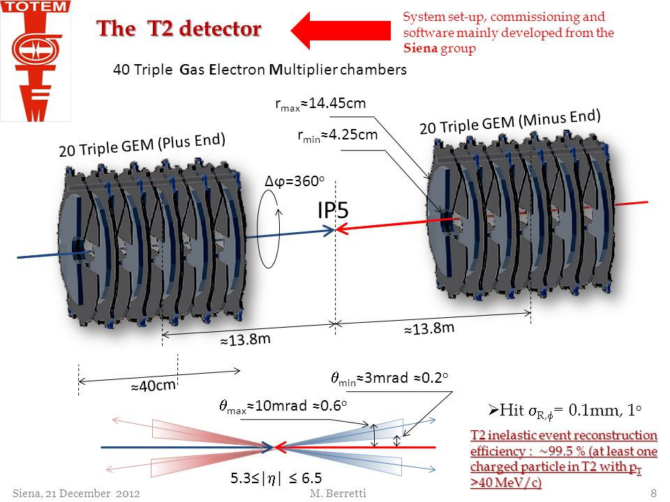 IP5 The T2 detector 40 Triple Gas Electron Multiplier chambers