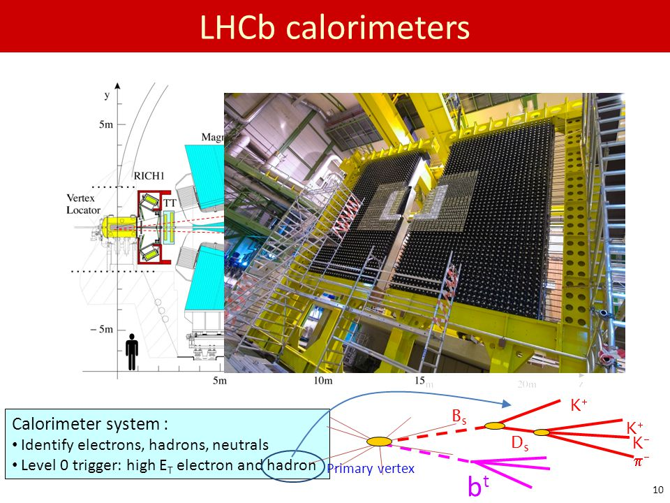  LHCb calorimeters bt e h Calorimeter system : Bs K K  Ds