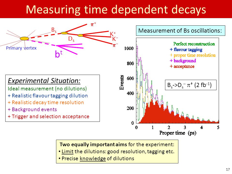 Measuring time dependent decays
