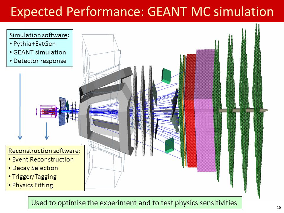 Expected Performance: GEANT MC simulation