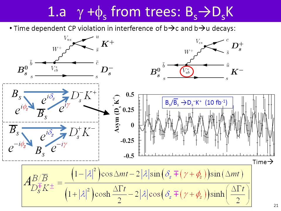 1.a g +fs from trees: Bs→DsK