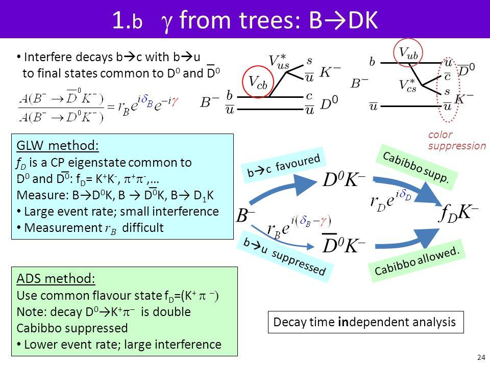 1.b g from trees: B→DK D0K– fDK– B– D0K– GLW method: ADS method: