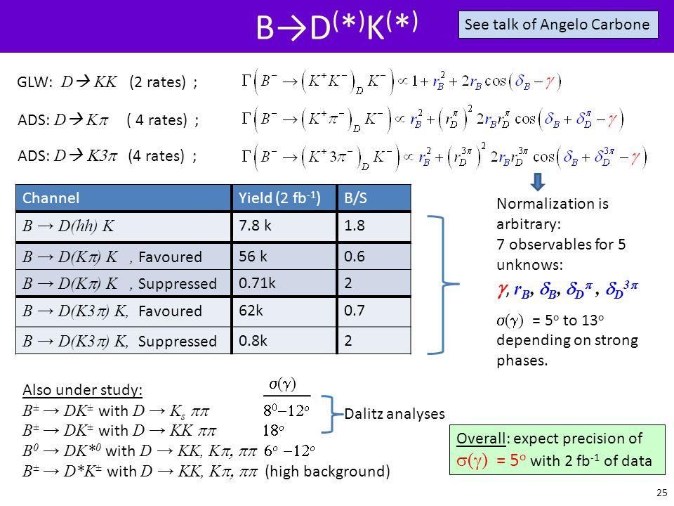 B→D(*)K(*) g, rB, dB, dDp , dD3p s(g) = 5o with 2 fb-1 of data