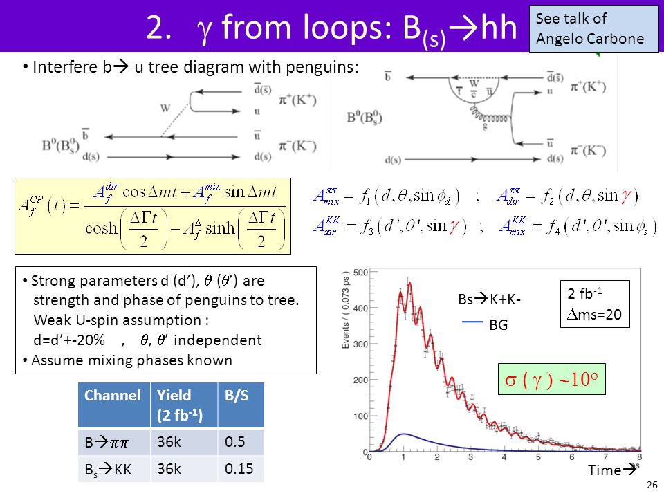 2. g from loops: B(s)→hh s ( g ) ~10o