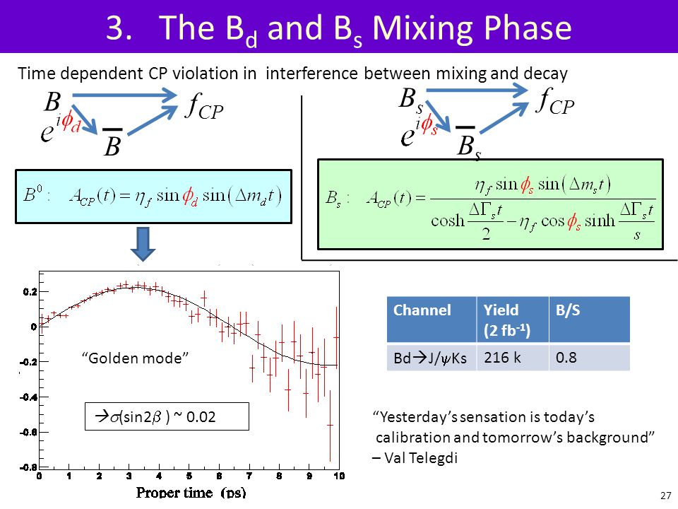 3. The Bd and Bs Mixing Phase
