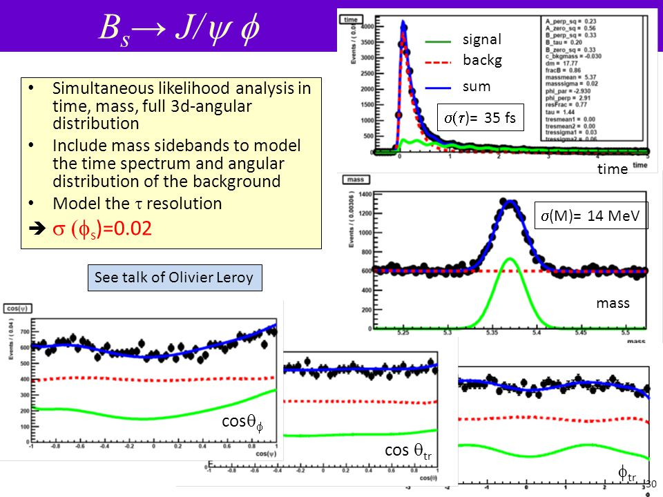 Bs→ J/y f signal. backg. sum. Simultaneous likelihood analysis in time, mass, full 3d-angular distribution.