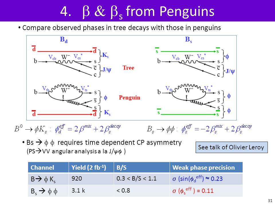 4. b & bs from Penguins Compare observed phases in tree decays with those in penguins.