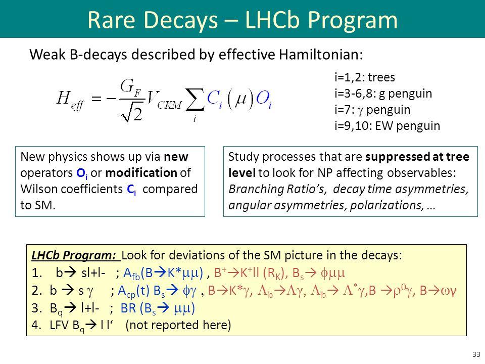 Rare Decays – LHCb Program