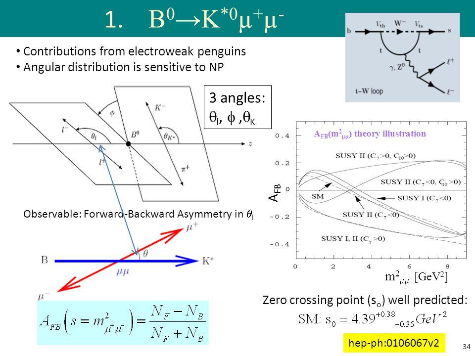 1. B0→K*0µ+µ- 3 angles: ql, f ,qK AFB
