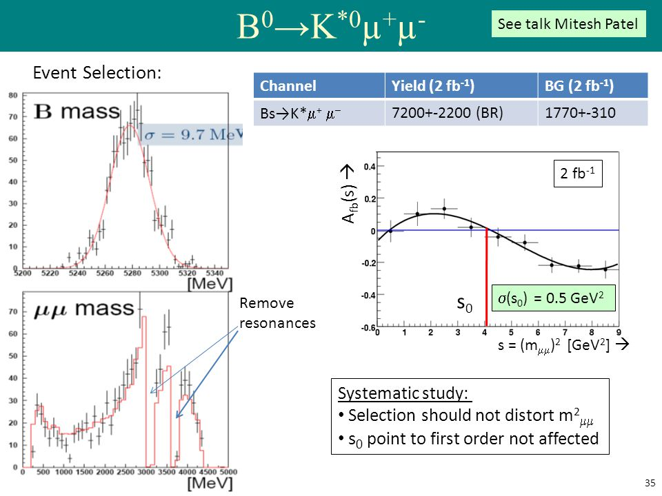 B0→K*0µ+µ- s0 Event Selection: Afb(s)  Systematic study: