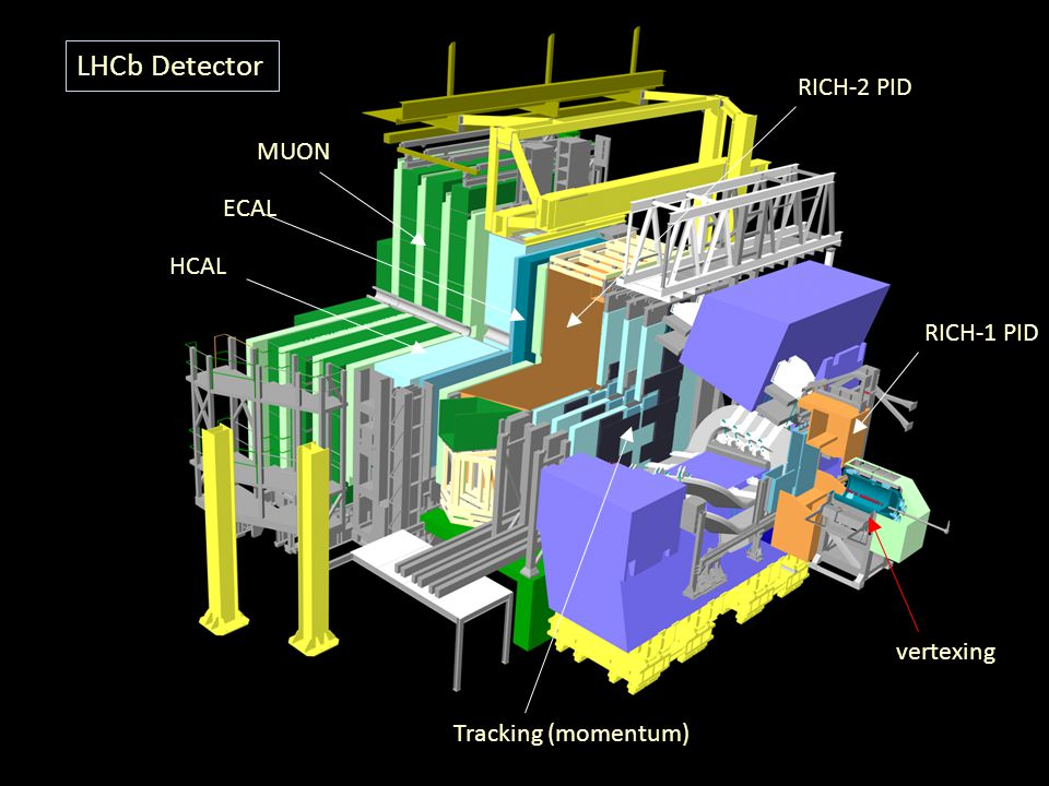 LHCb Detector RICH-2 PID MUON ECAL HCAL RICH-1 PID vertexing