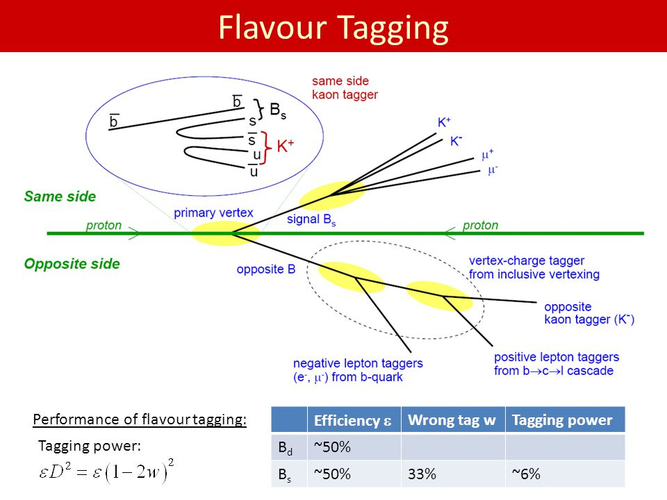 Flavour Tagging Performance of flavour tagging: Efficiency e