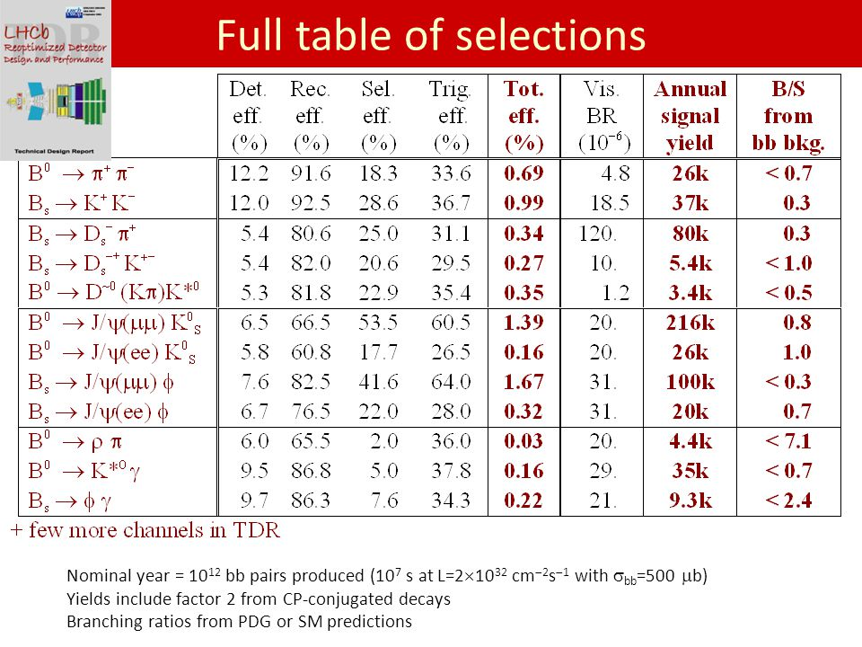 Full table of selections