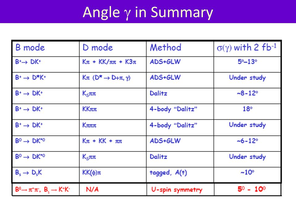 Angle g in Summary