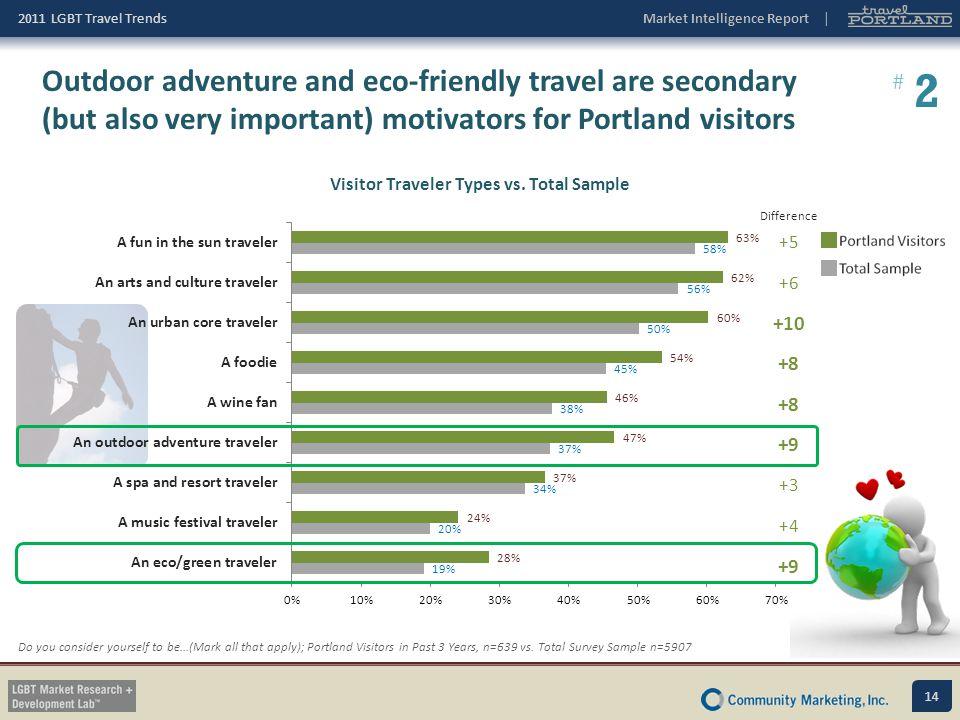 Visitor Traveler Types vs. Total Sample