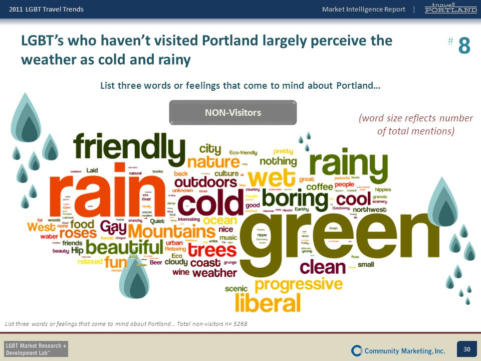 List three words or feelings that come to mind about Portland…