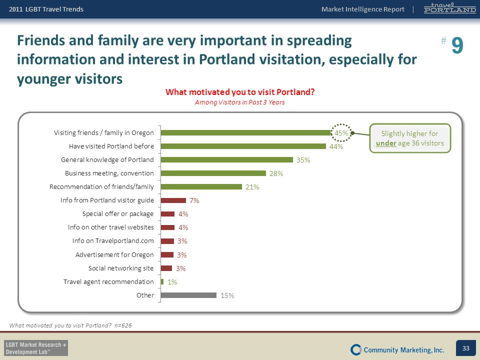 What motivated you to visit Portland