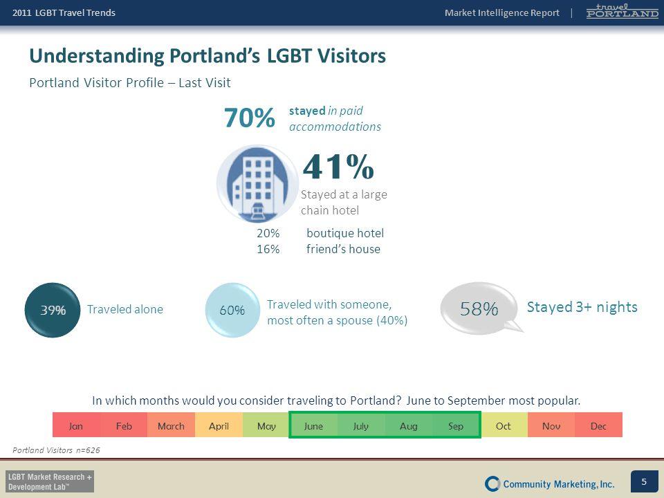 41% 70% Understanding Portland's LGBT Visitors 58% Stayed 3+ nights