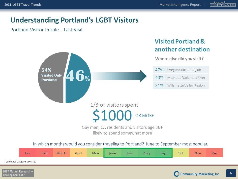 46% $1000 Understanding Portland's LGBT Visitors